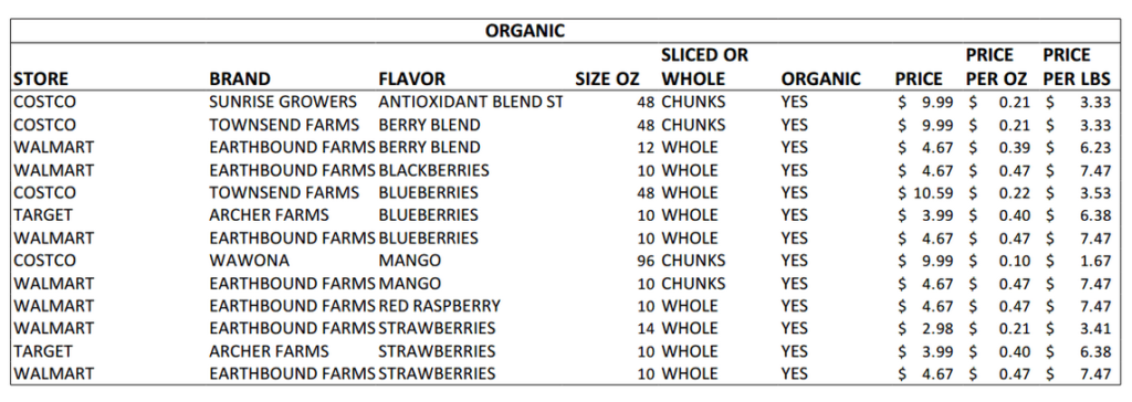 organic-frozen-fruit-best-prices