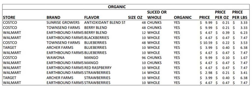 organic-frozen-fruit-best-prices