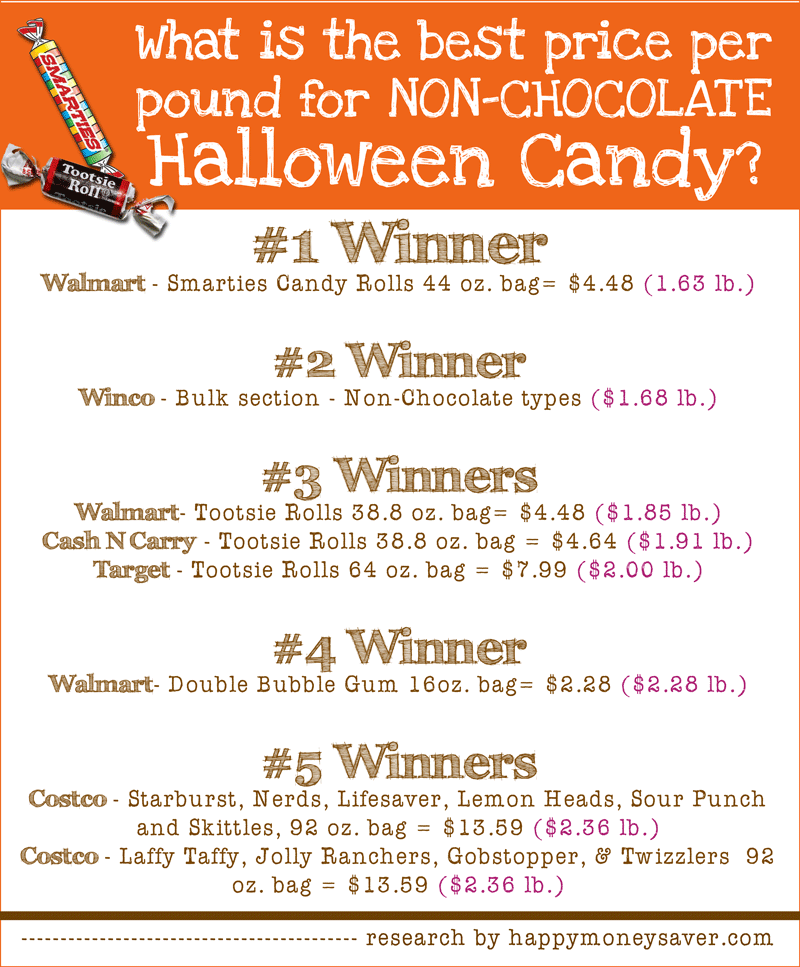 Best prices on Halloween Candy - big research project to help all of us save money